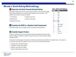 Credit Ratings Table by Global Best Practices In Credit Analysis And Training