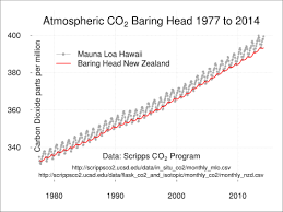 China Makes Carbon Pledge Ahead Of Climate Change Climate Change In Zealand
