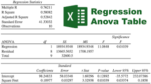 how to make anova table in excel linear regression anova table in excel youtube
