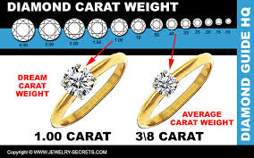 average engagement ring price the average engagement ring jewelry secrets