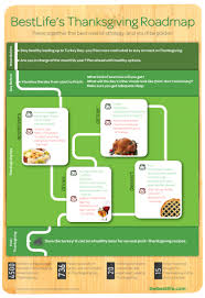 the best s thanksgiving roadmap visual ly