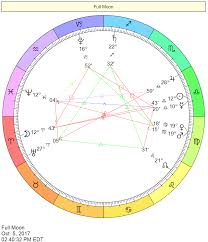 Aries Color by Capricorn Sun Sign Compatibility Matches Cafe Astrology Com