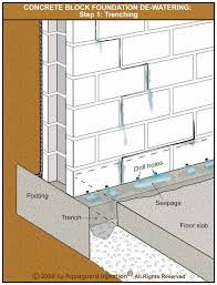 Basement Dewatering System by Interior Weeping Tile Perimeter Drainage Systems