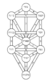 what is the meaning of the tree of in kabbalah quora