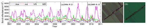 remote sensing free full text continuous change detection and
