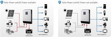solar hybrid inverter ups working install setup u0026 power saving