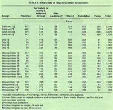 Sprinkler System Cost Estimate by Archive California Agriculture