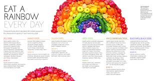 anh feature eat a rainbow for gut u0027s sake alliance for natural