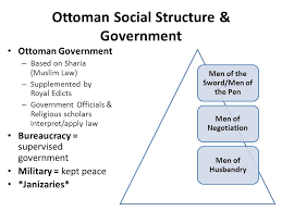 Ottoman Empire Government System Geography Of The Gunpowder Empires Ppt