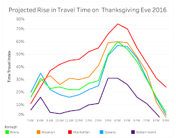 thanksgiving eve nyc when should you leave to beat thanksgiving traffic in new york