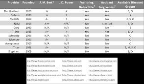 comparison of auto insurance companies insurance company jingles