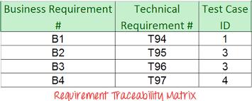 Requirements Traceability Matrix Template Excel To Create Requirements Traceability Matrix Rtm