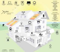 smart home systems gizmo custom systems