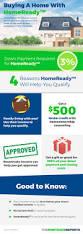 homeready mortgage updated rates u0026 loan guidelines