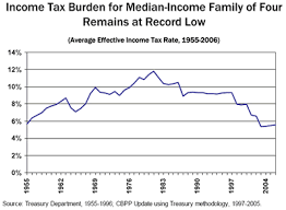 Federal Tax Table For 2014 Historical Federal Tax Rates By Income Group U2014 My Money Blog