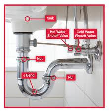 Kitchen Sink Drain Leak Kitchen Sink Plumbing With Dishwasher Kitchen Sink
