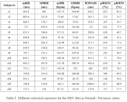 Uniform Lifetime Table by Significance Analysis Of Different Time Domain Measures Of Hrv To