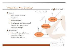 migration concepts for enterprise php applications