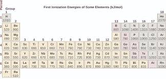 What Does Sn Stand For On The Periodic Table 6 5 Periodic Variations In Element Properties Chemistry Libretexts
