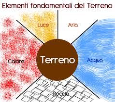 caratteristiche terreno â composizione terreno â coltivare l orto