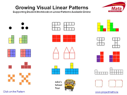 pattern is linear growing visual linear patterns ppt download