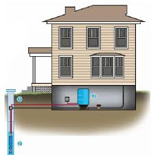 your private water system rapid service llc