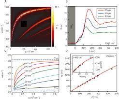 optical photonic and optoelectronic properties of graphene h nb