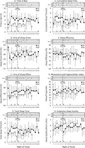 the sleep of elite athletes at sea level and high altitude a