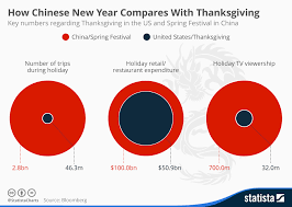 chart how new year compares with thanksgiving statista