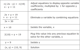solving systems of equations by elimination quiz