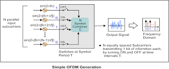 concepts of orthogonal frequency division multiplexing ofdm and