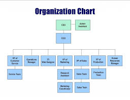 diagrams example org chart templates memberpro co business