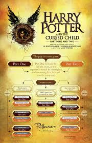 best nusical deals for black friday ticket information harry potter and the cursed child london