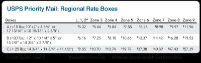 usps priority mail regional rate boxes shippingeasy