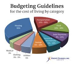 how to create a realistic household budget money matters how much money you should spend on living expenses 2018