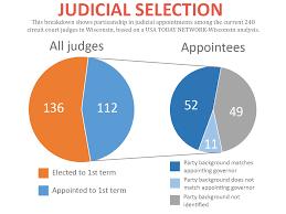 party politics color governors u0027 judicial picks