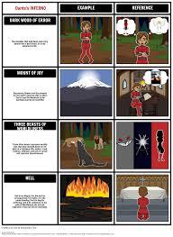 dante u0027s inferno recognizing allegory storyboard