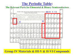 where are semiconductors on the periodic table an alternative semiconductor definition ppt video online download