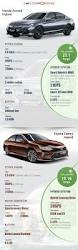 the hybrid war honda accord vs toyota camry life and style