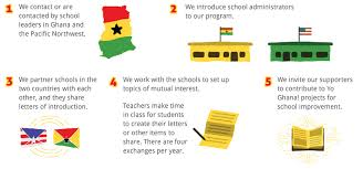what we do yo ghana