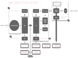 design a house use case study house 1 u2013 a house designed like a web application