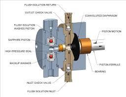 hplc pumps laboratory pumps total laboratory services