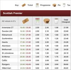 b premier league table bbc sport price of football spl clubs