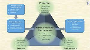 design of experiments process development fast ceramics