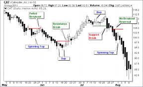 Types Meaning Types Of Single Candlestick Patterns Definition Examples