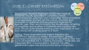 Electronics Engineer Job Description Kristin Mcelroy My Career Project How To Become A Material
