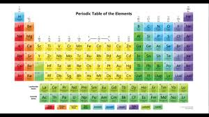 Ta Periodic Table Chapter 4 Periodic Table Of Elements Part 1 Youtube