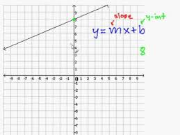 write a slope intercept equation for a line on a graph youtube