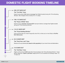 When To Buy Flights by The Best Time To Book Flights Business Insider