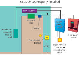 door release button for desk hone your access control knowledge